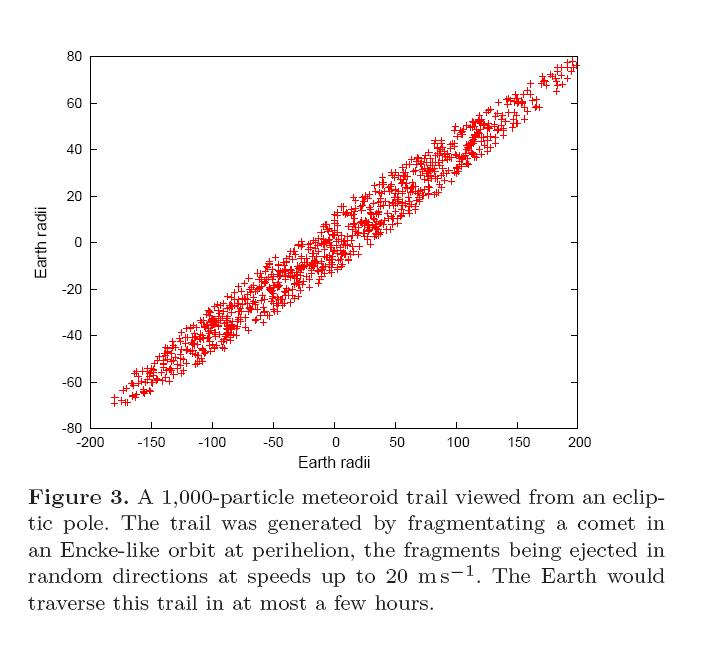 Modelo mostra uma trilha com 1.000 fragmentos cometários. A trilha foi gerada por um cometa em uma órbita similar a do cometa Encke no seu periélio. Bastam apenas algumas horas para a Terra atravesser uma trilha de escombros cometários como esta do modelo acima. Crédito: Professor Napier