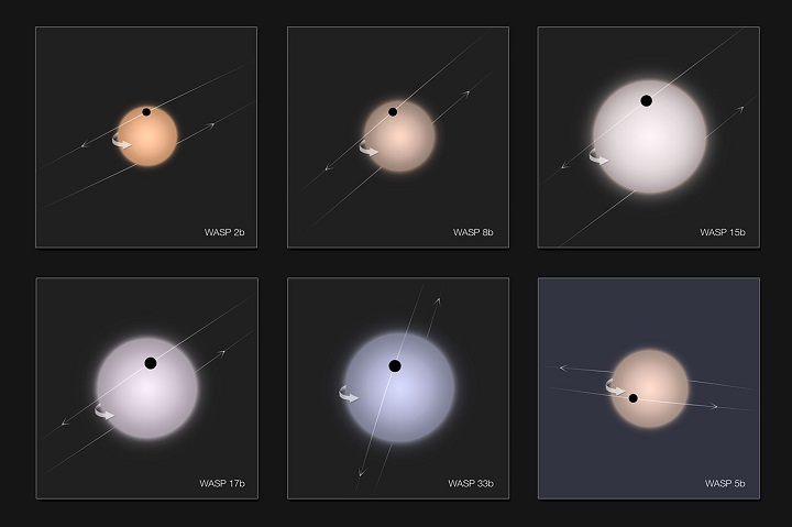 Impressão artística de 5 (WASP 2b, 8b, 15b, 17b e 33b) dos 6 exoplanetas retrógrados descobertos pelo WASP juntamente com os telescópios do ESO os quais apresentam órbitas retrógradas. As estrelas hospedeiras estão em escala, com seu eixo de rotação apontado para cima e com cores realistas. Os exoplanetas aparecem como círculos negros durante o trânsito. Para comparação, o último exoplaneta, abaixo, à direita, WASP 5b apresenta órbita normal. Crédito: ESO/A. C. Cameron