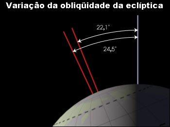 Obliquidade: a inclinação da Terra varia em um ciclo de 41.000 anos, de 22,1° a 24,5°
