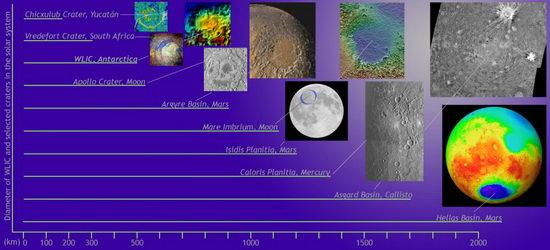 Algumas das maiores crateras de impacto no Sistema Solar: Chicxulub (Yucatã), Vredefort (África do Sul), Wilkes Land (Antártida - não confirmada), Apollo (Lua), Argyre Basin (Marte), Mare Imbrium (Lua), Isidis Planitia (Marte), Caloris Planitia (Lua), Asgard Basin (Calixto) e Hellas Basin (Marte)