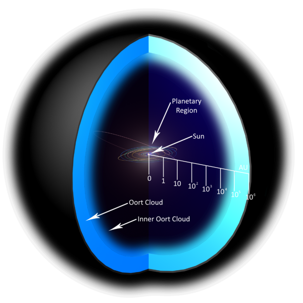 Nova hipótese tenta a explicar a origem misteriosa da nuvem de cometas de Oort: vieram os cometas de outras estrelas?