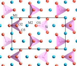 Diagrama da estrutura da olivina na escala atômica, vista ao longo do eixo a. O oxigênio é representado pela cor vermelha, o sílicio pelo rosa, e o ferro/magnésio pelo azul. O retângulo indica a projeção de uma célula unitária.