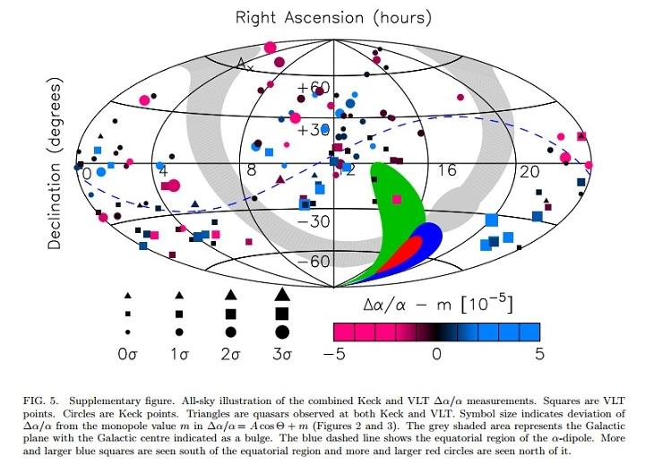 Figura 5: ilustração de todo o céu mostra as direções das medidas usadas por Webb e equipe via observatórios Keck (círculos) e VLT (quadrados). Os triângulos são quasares observados por ambos (Keck e VLT). Crédito: Webb et al. página 5.