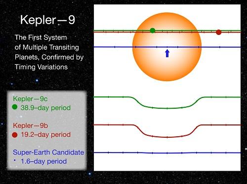Curvas de luminosidade da estrela Kepler 9 mostram os trânsitos. Crédito: Matthew Holman (Harvard-Smithsonian Center for Astrophysics).
