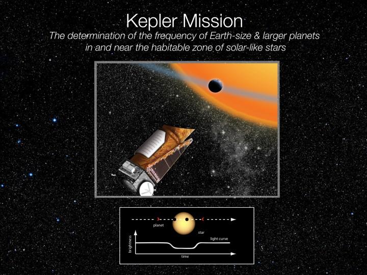 Objetivo da Missão Kepler