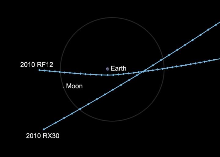 Órbitas dos asteróides 2010 RF12 e 2010 RX30