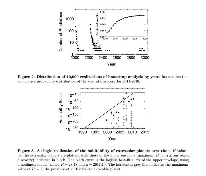 Gráfico (não está em escala) da habitabilidade de planetas extrasolares ao longo do tempo. Os pontos mais escuros são valores máximos de H para os exoplanetas no seu ano da descoberta. A linha oblíqua é a melhor curva-t, usando um modelo não-linear, onde R=28,78 e y=2011:10. A linha horizontal indica o valor máximo de H (H=1), a presença de um planeta tipo-Terra habitável. Convém referir que o ponto escuro quase na linha de H máximo é Gliese 581 d, situado na zona habitável da sua estrela-mãe. Com um valor de H igual a 0,01, está ainda longe de ser um exoplaneta tipo-Terra habitável. Crédito: Arbesman e Laughlin