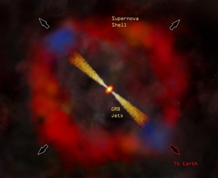 Representação artística da explosão de raios-gama (GBR 020813) observada em 2002, que durou cerca de dois minutos. O perigo de um cenário como este para nós ocorre se a explosão da supernova for dentro da Via Láctea e a Terra estiver na direção de um dos dois jatos colimados de radiação de alta energia. Créditos: NASA/CXC/M Weiss