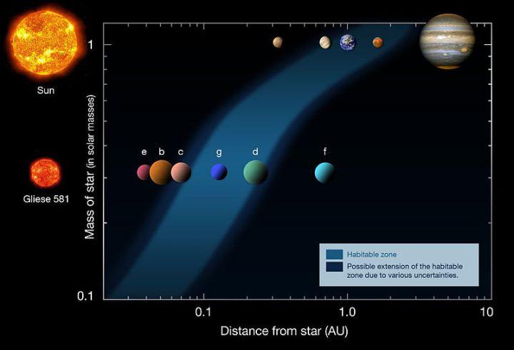 Este diagrama demonstra as distâncias dos planetas em nosso Sistema Solar (linha superior) e as distâncias no sistema Gliese 581 (linha inferior), a partir de suas respectivas estrelas (à esquerda). A zona de habitação está indicada pela área azul. O novo exoplaneta Gliese 581 g reside justamente entre Gliese 581 c e Gliese 581 d e tal equivale a posição da Terra em relação ao Sol em termos de habitabilidade. Da mesma forma Gliese 581 c está em posição equivalente a de Vênis e Gliese 581 d está em distância equivalente a de Marte. Crédito: ESO