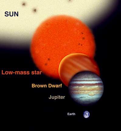 Uma comparação do tamanho de Júpiter, uma anã castanha (brown dwarf), uma estrela pequena (anã vermelha – red dwarf) e o Sol (Sun). Crédito: Gemini Observatory / Obra de Jon Lomberg