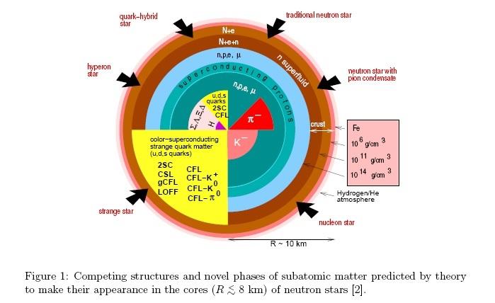 A teoria prevê que estruturas competitivas e fases da matéria subatômica se apresentam nos núcleos de estrelas de nêutrons com raio < 8 km. Crédito: Fridolin Weber (San Diego State University) 2008