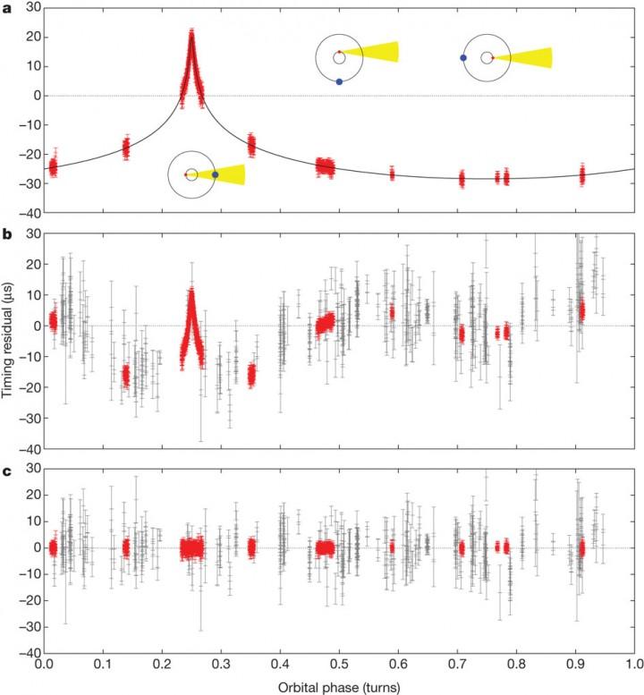 Gráficos mostram o 'atraso de Shapiro' quando a anã branca transita na frente do pulsar. Crédito: Nature/P. B. Demorest, T. Pennucci, S. M. Ransom, M. S. E. Roberts & J. W. T. Hessels