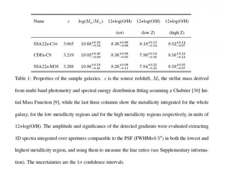 Tabela 1 – propriedades das galáxias estudadas. A primeira coluna mostra o valor do desvio para o vermelho (z), a segunda coluna mostra a massa M* de cada galáxia e as três colunas seguintes os índices de metalicidade integrados destas galáxias. Crédito: Cresci et. al./ESO