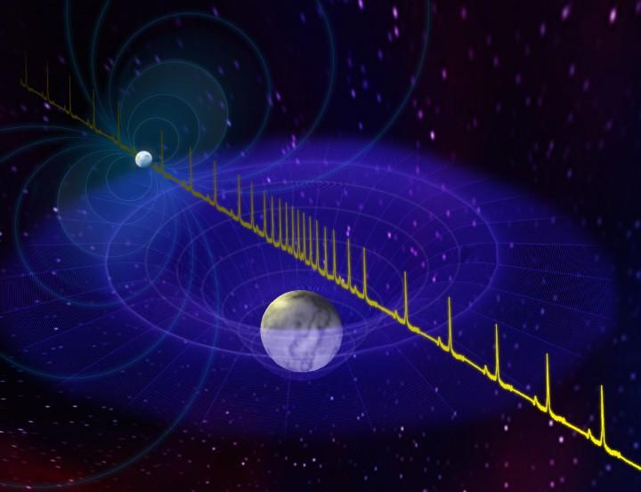 Os pulsos de uma estrela de nêutrons sofrem atraso quando passam perto da anã branca companheira. Este efeito permitiu aos astrônomos medir as massas do sistema binário pulsar/anã branca. Crédito: Bill Saxton, NRAO/AUI/NSF