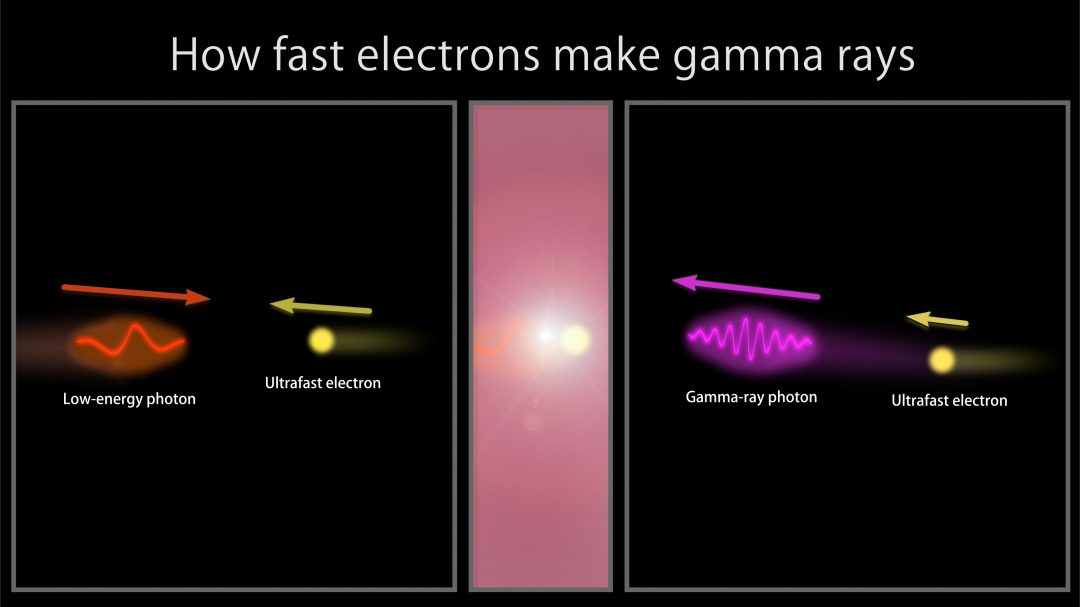 https://www.nasa.gov/images/content/498863main_JM2_How_fast_electrons_make_gamma-rays.jpg