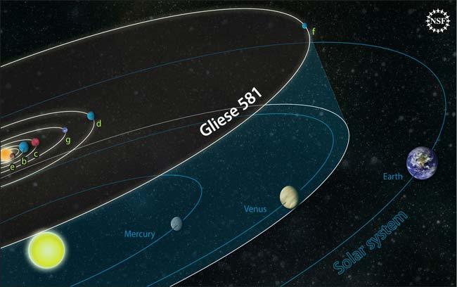 As órbitas dos planetas no sistema Gliese 581 neste diagrama são comparadas com as dos planetas do nosso próprio sistema solar. A estrela Gliese 581 tem cerca de 30% da massa do nosso Sol e o exoplaneta mais externo é mais próximo de sua estrela do que a Terra é do Sol. O quarto exoplaneta, o hipotético Gliese 581g, é um candidato a exoplaneta em posição orbital favorável a sustentar a vida. Crédito: Zina Deretsky, National Science Foundation