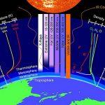 Titã e Terra e seu passado comum