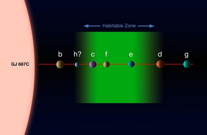 eso1328b - Gliese 667 C sistema de exoplanetas