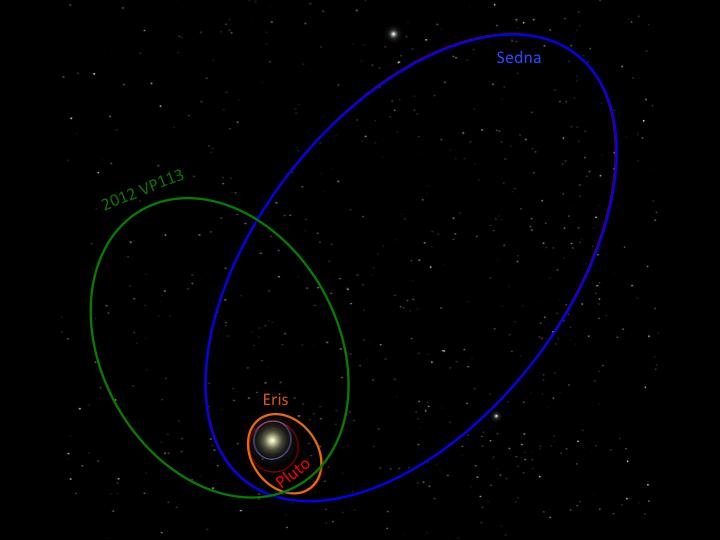 Órbitas de Sedna Eris Plutão e 2012 VP113