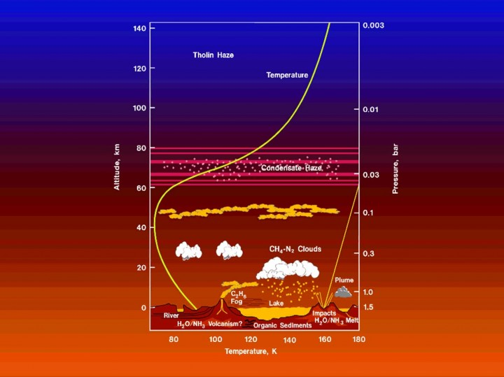 Modelo da Atmosfera de Titã: a segunda maior lua do sistema Solar apresenta um ambiente único no sistema solar. Com uma atmosfera espessa contendo compostos orgânicos (com carbono), lagos ou mares orgânicos e um solo rico repleto de moléculas congeladas similares as que levaram ao aparecimento da vida na Terra. As principais diferenças entre Titã e a Terra são a baixa temperatura e a ausência de água líquida em Titã. Assim como na Terra o principal componente da atmosfera é o Nitrogênio (N²). Metano (CH4) representa ≈ 6% da pressão de vapor atmosférico. A pressão atmosférica de Titã é 60% superior a da Terra, apesar desta lua gigante ser menor que nosso planeta. A gravidade em Titã é 14g (14% da gravidade terrestre)