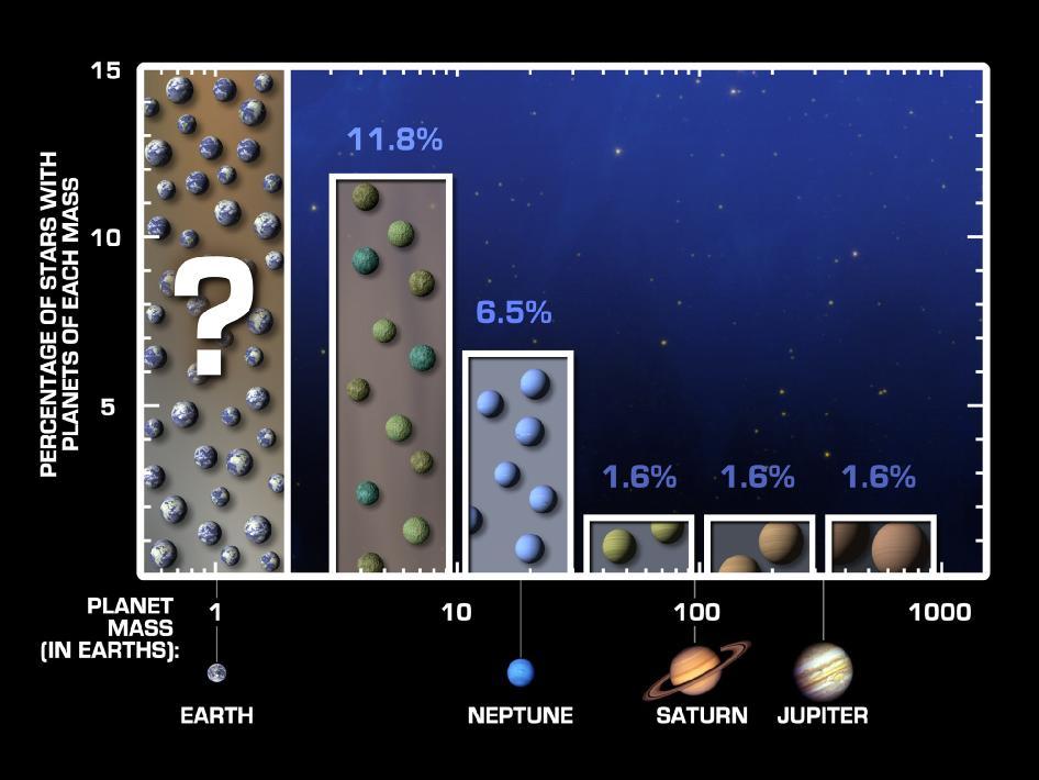 Censo estelar sugere que em cada 100 estrelas similares ao Sol 23 delas contém exoplanetas semelhantes a Terra. Crédito: NASA/JPL-Caltech/UC Berkeley