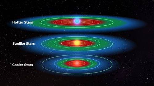 A amplitude da zona habitável como visualizada em torno de diferentes tipos de estrela. Crédito: NASA.
