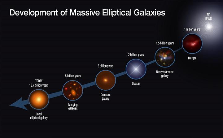 Diagrama mostra a evolução das galáxias, desde o big bang passando por 1 bilhão de anos