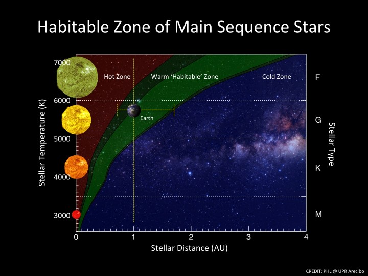 Habitable_Zone_main_sequence_stars