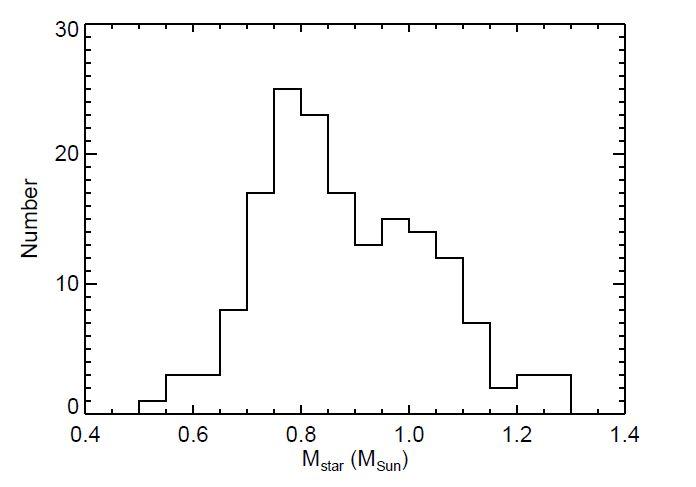 Histograma massas estelares