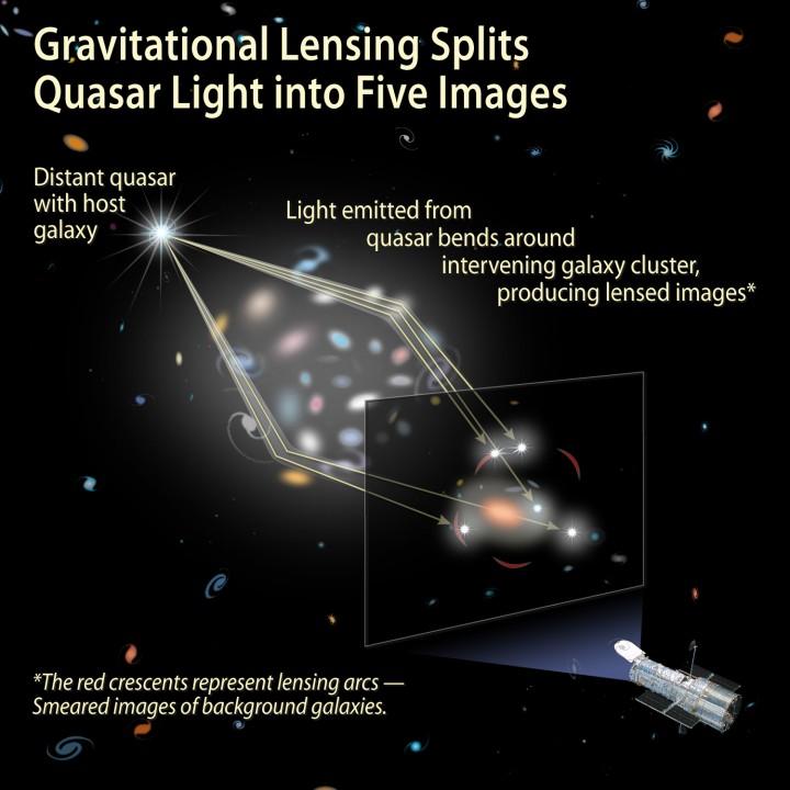 A lente gravitacional quebra a luz do quasar em 5 diferentes imagens, como no diagrama acima.