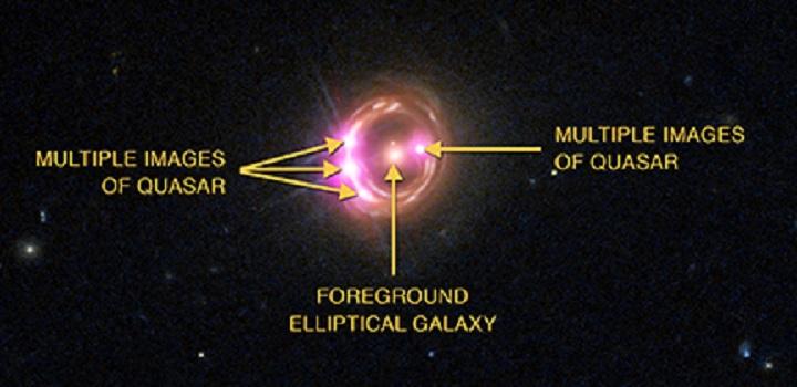 Os rótulos denotam as múltiplas imagens do quasar, bem como a galáxia elíptica em frente deste.