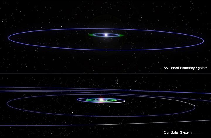 Comparação entre o sistema estelar 55 Cancri e o nosso Sistema Solar. Crédito: NASA/JPL/Caltech