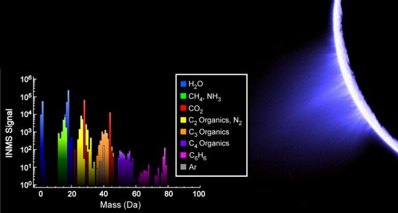 Composição química das plumas de Enceladus