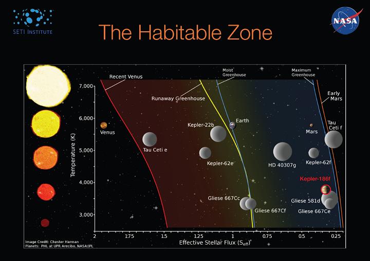Os exoplanetas em Zonas Habitáveis em comparação com as posições orbitais da Terra, Marte e Vênus. Crédito: Chester Harman/NASA/JPL/SETI/Arecibo