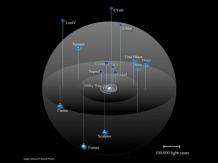Este mapa mostra diversas galáxias anãs satélites da Via Láctea. Crédito: J. Bullock, M. Geha, R. Powell