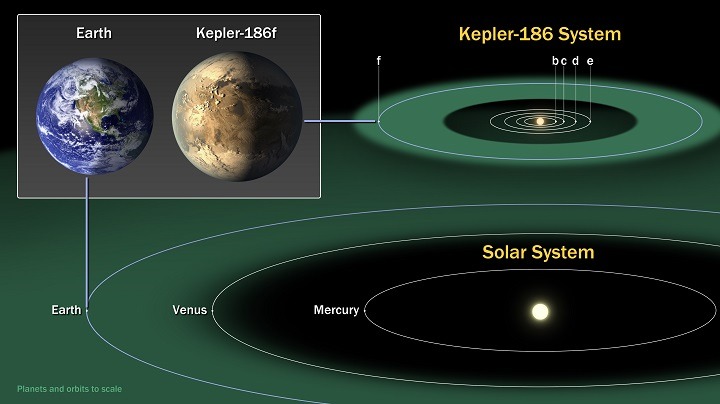 http://www.nasa.gov/ames/kepler/nasas-kepler-discovers-first-earth-size-planet-in-the-habitable-zone-of-another-star/index.html#.U1B9t_ldWSr