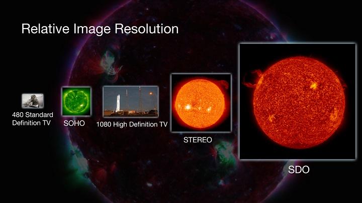 Comparação da resolução de imagem do SDO com outras missões solares e televisão (TV convencional com 480 linhas, SOHO, TV de alta definição de 1080 linhas (HDTV), STEREO e SDO. Crédito: NASA