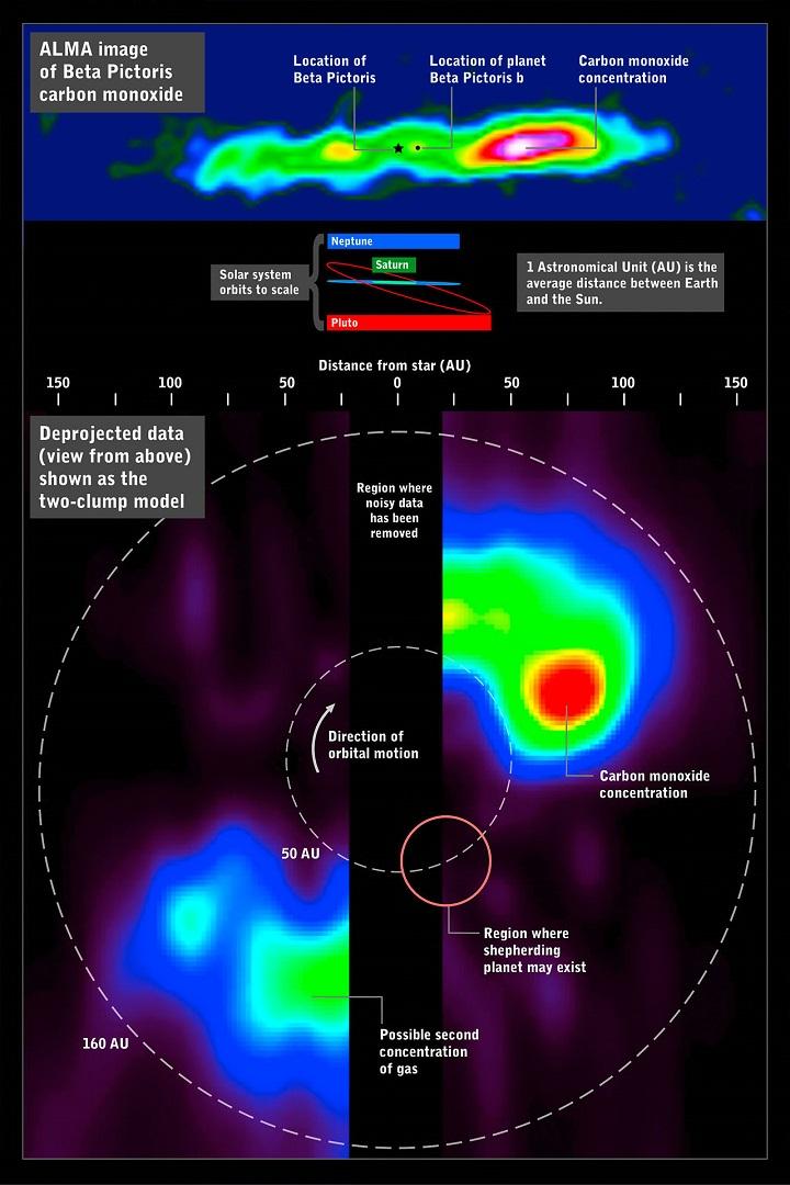 A imagem ALMA do monóxido de carbono em torno de Beta Pictoris (em cima) pode ser decomposta de modo a simular uma vista de cima do sistema, revelando uma enorme concentração de gás nos limites mais externos. Para comparação em termos de escalas mostramos igualmente na imagem as órbitas do Sistema Solar. Créditos: ALMA (ESO/NAOJ/NRAO) / NASA's Goddard Space Flight Center / F. Reddy