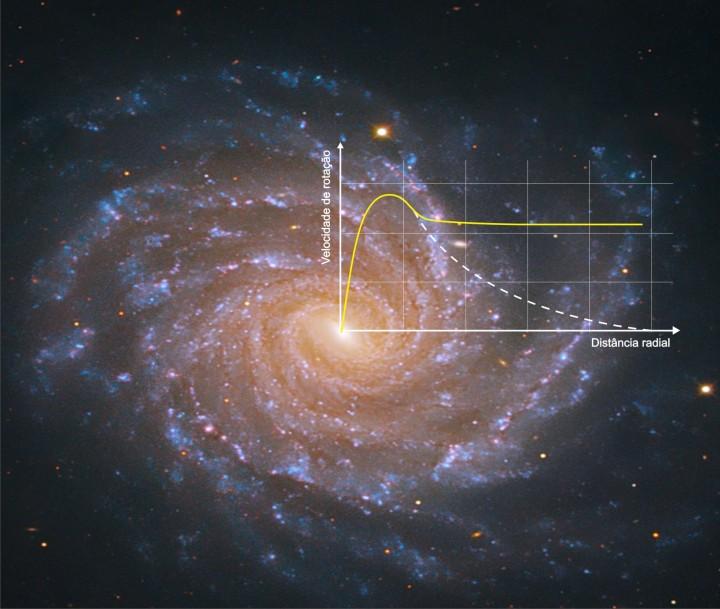 Perfil da velocidade das estrelas de uma galáxia típica mostrando a Velocidade de rotação da estrela X Distância radial ao centro da galáxia. O perfil tracejado (em branco) considera apenas a matéria bariônica, ou seja, o que é visível para nós. O amarelo considera a matéria escura. Os astrônomos descobriram que os halos de matéria escura que envolvem as galáxias fazem com que a velocidade das estrelas seja conforme o perfil B e não como o perfil A. Esta é uma das evidências que comprovam a existência da matéria escura. Para entender melhor o que representa este gráfico e saber mais sobre o que é matéria escura, clique nesta figura para acessar a palestra legendada da Patrícia Burchat no TED.