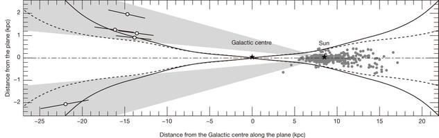 Diagrama mostra a natureza deformada da Via Láctea no lado oculto dada a presenças destas 5 estrelas Cefeidas mapeadas pela recente pesquisa. Créditos: Nature/Michael Fest et al.