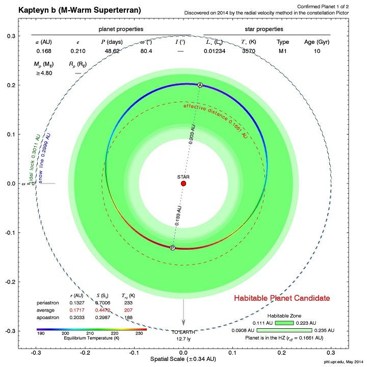 http://www.hpcf.upr.edu/~abel/phl/kapteyn/hec_orbit_Kapteyn_b.png