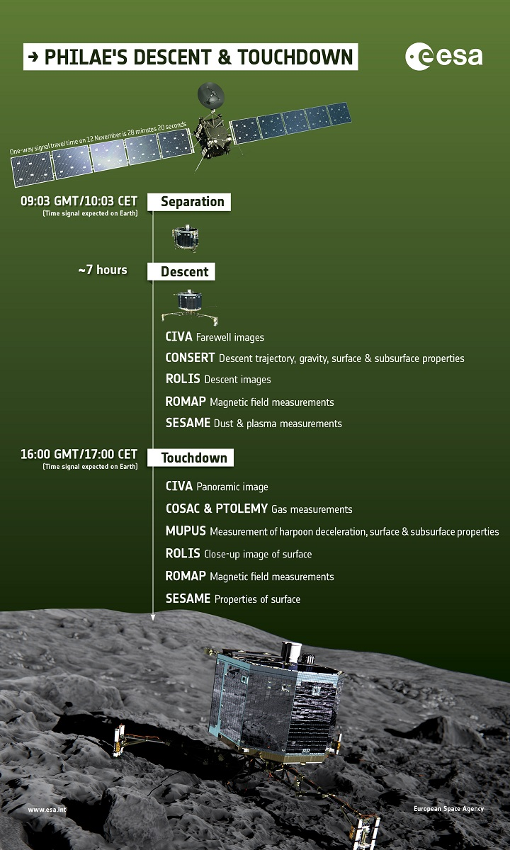 http://www.esa.int/spaceinimages/Images/2014/10/What_does_Philae_do_during_descent