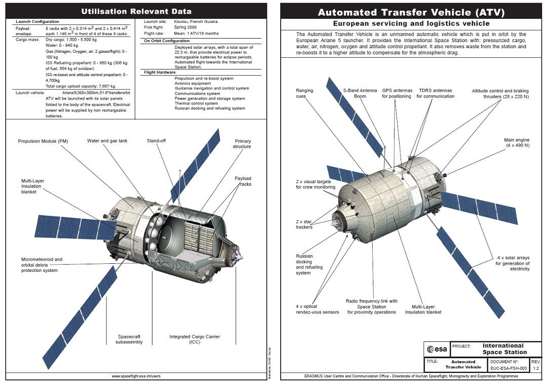 http://esamultimedia.esa.int/docs/ATV/FS003_12_ATV_updated_launch_2008.pdf
