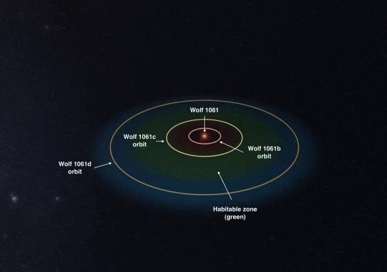 http://www.newsroom.unsw.edu.au/news/science-tech/galaxy-not-so-far-away-star-hosts-potentially-habitable-planet