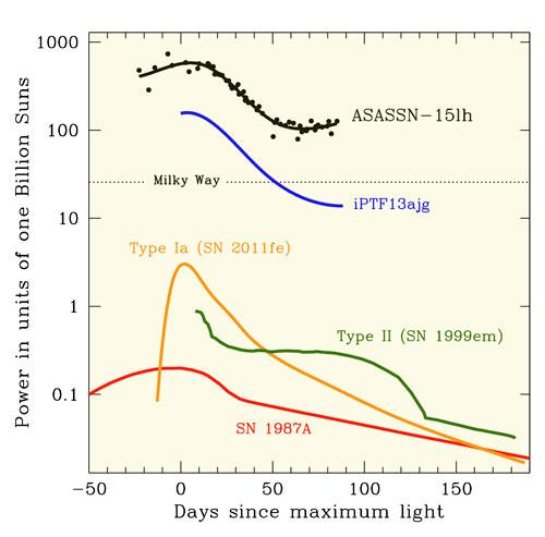 http://www.skyandtelescope.com/wp-content/uploads/ASASSN-15lh-light-curve.jpg