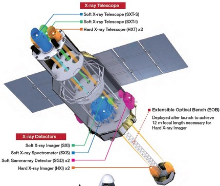 http://www.orbita.zenite.nu/japao-lanca-observatorio-de-raios-x-e-tres-pequenos-satelites/
