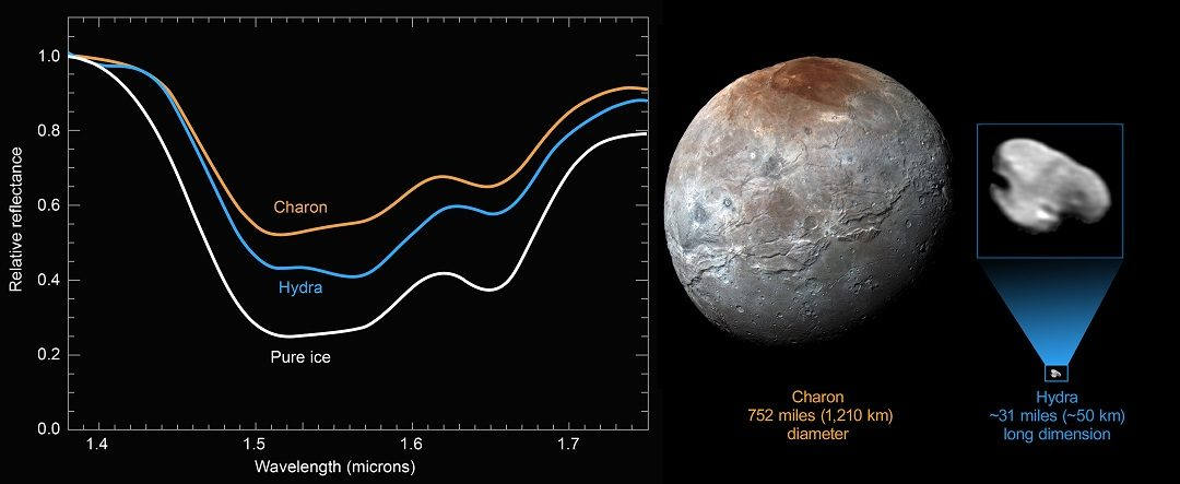 http://www.nasa.gov/sites/default/files/thumbnails/image/pure-ice_hydra_charon_spectra-composite1.jpg