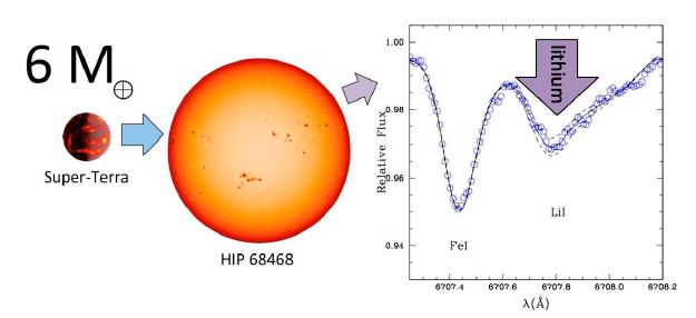 http://jornal.usp.br/ciencias/ciencias-exatas-e-da-terra/astronomos-da-usp-descobrem-super-netuno-e-super-terra-em-estrela-gemea-do-sol/