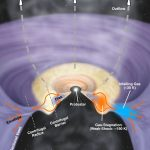 ESO: ALMA revela a estrutura do Sistema Protoestelar de baixa massa L1527