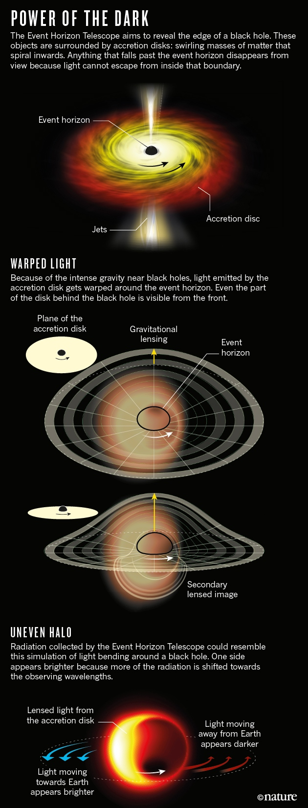 http://www.nature.com/polopoly_fs/7.43123.1490105161!/image/black-hole-graphic-ONLINE.jpg_gen/derivatives/landscape_630/black-hole-graphic-ONLINE.jpg